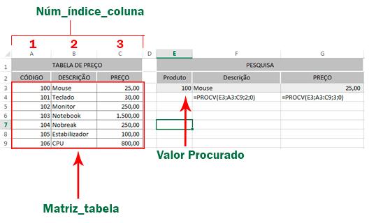 PROCV Excel