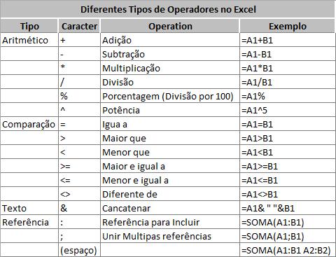 Tabela Fórmulas Excel