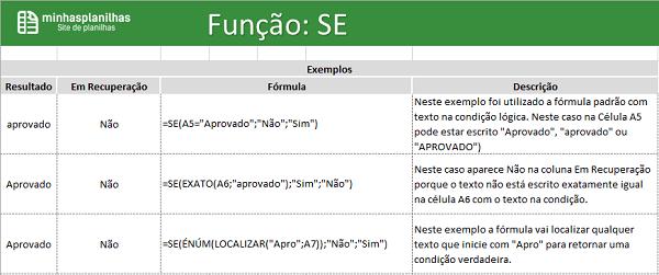 Função Se no Excel