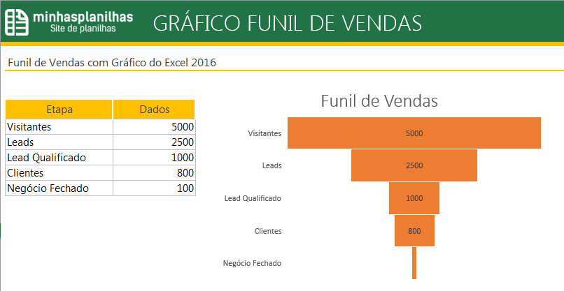 Gráfico Funil Excel 2016