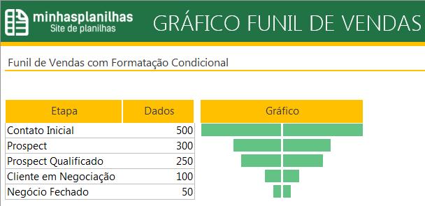 Funil de Vendas Excel