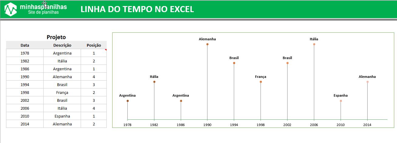Gráfico Linha do Tempo no Excel