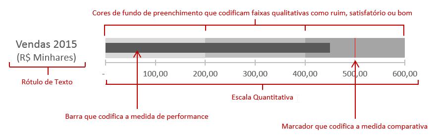 Bullet Graph ou Gráfico de Bala Excel