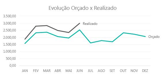 Gráfico de Linha no Excel
