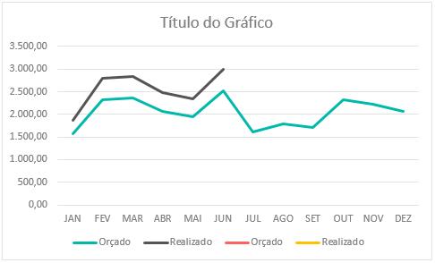 Gráfico de Linha Excel Chart